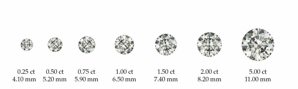 Average diameter diamond carat weights
