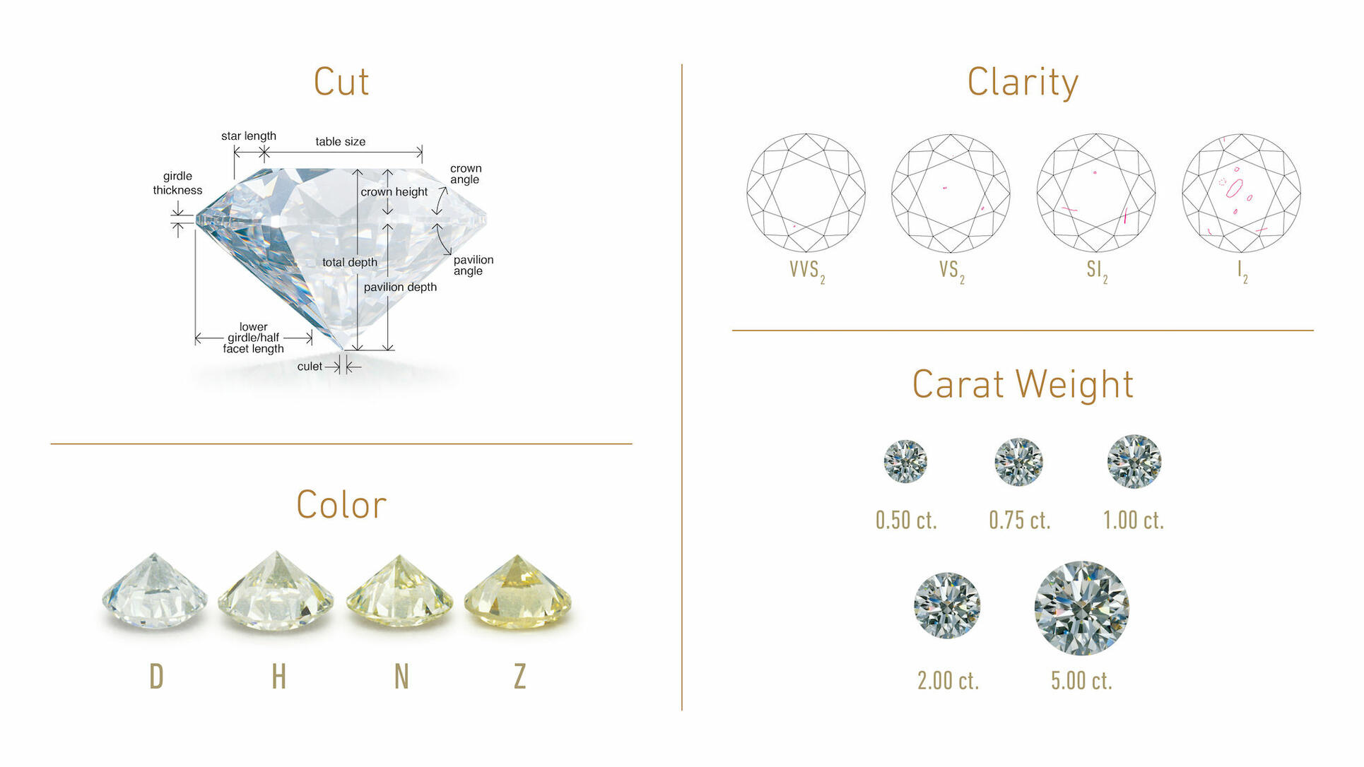 Graphic of GIA's 4C's of diamond grading, cut, clarity, color, and carat weight