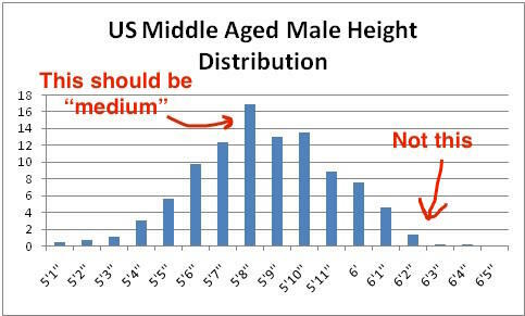 Average male height US