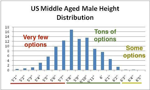 US Male Height Chart